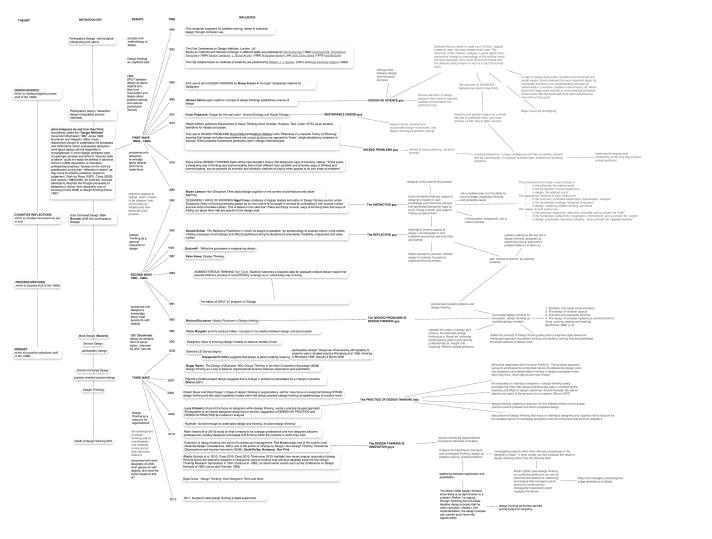 Mapping Design Thinking in Design Studies.jpg